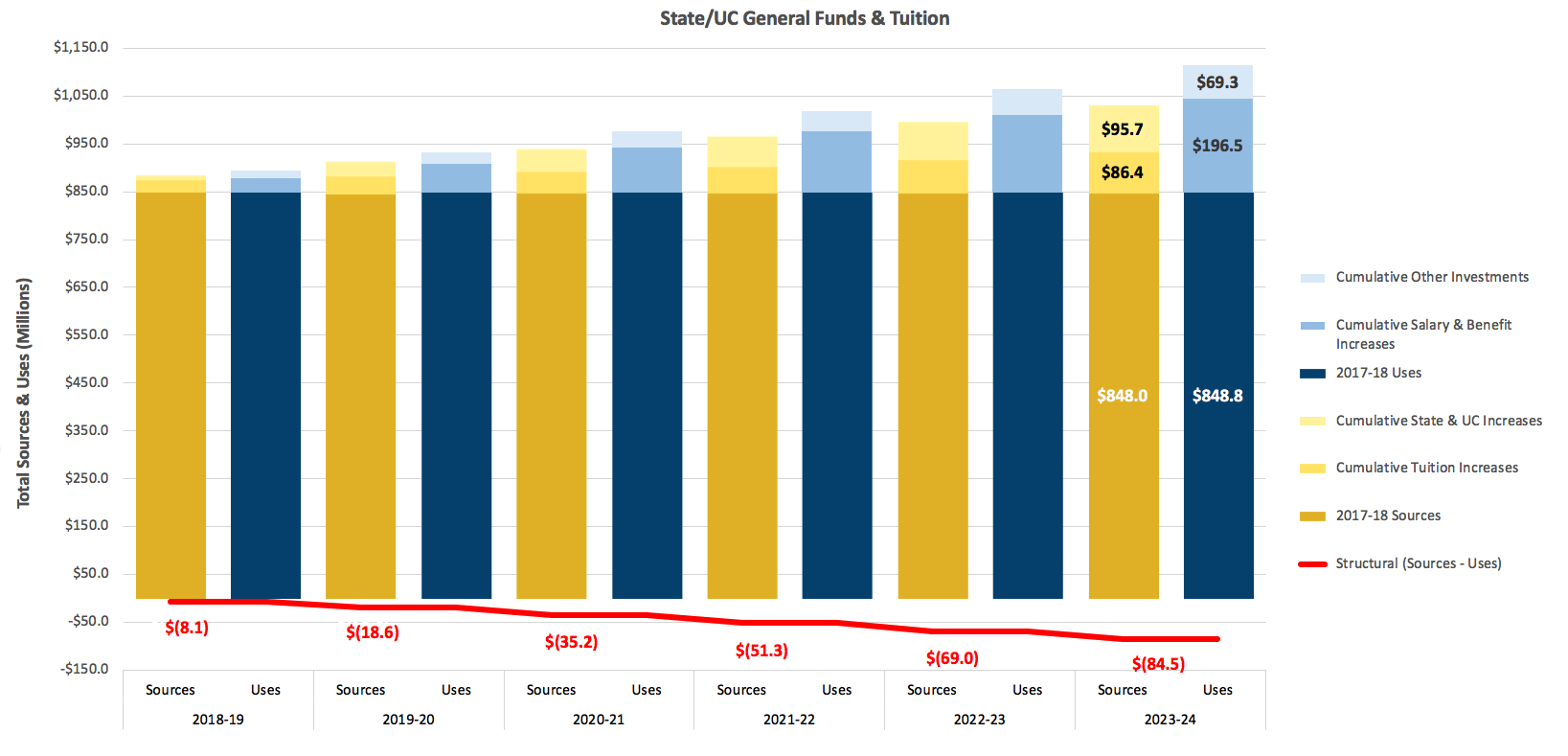 graphic for uc davis structural budget deficit